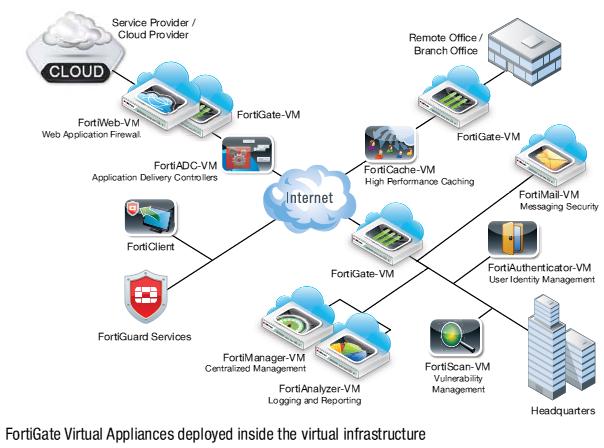 Fortinet FortiGate UTM Firewalls Appliances