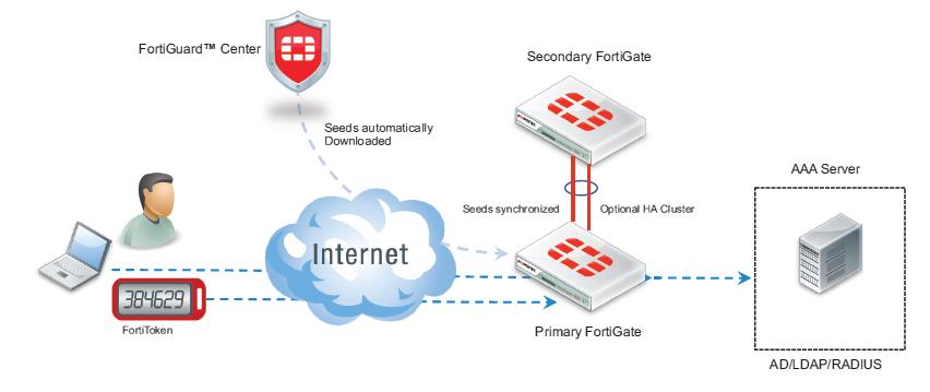 fortitoken deployment lrg - Fortigate Ssl Vpn Two Factor Authentication