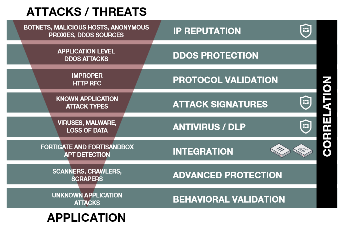 FortiWeb Attack Threats Correlation